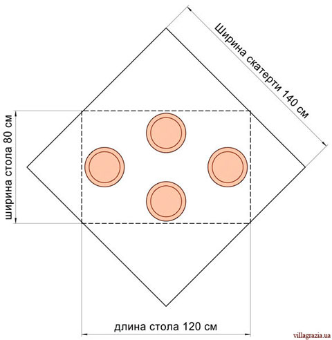 скатерть 140×140 см на прямоугольном столе