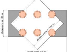 схема расположения маленькой скатерти на большом столе